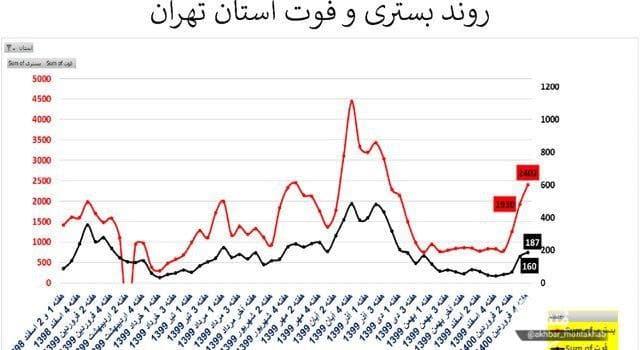 تهران؛ سراسر قرمز /۱۸۷ فوتی کرونایی در هفته گذشته